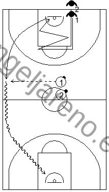 Gráfico de ejercicios de pies en defensa en el baloncesto que recoge a un defensor realizando desplazamientos defensivos, cogiendo el rebote y corriendo el contraataque