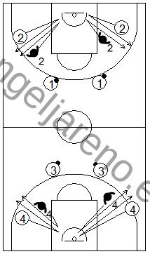 Gráficos de baloncesto de ejercicios de defensa en el perímetro que recogen el trabajo básico de la defensa de la recepción y la puerta atrás con 4 tríos trabajando los desplazamientos laterales para negar la recepción