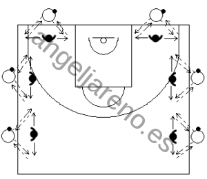 Gráfico de ejercicios de pies en defensa en el baloncesto para trabajar los pies en defensa en el baloncesto que recoge a 6 parejas donde uno pasa y el otro realiza desplazamientos laterales