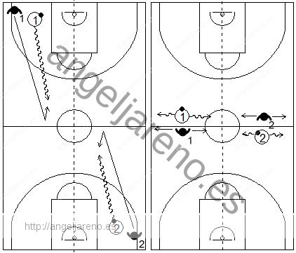 Gráfico de ejercicios de pies en defensa en el baloncesto para trabajar los pies en defensa en el baloncesto que recoge a un atacante y a un defensor realizando desplazamientos laterales tras recuperar la posición defensiva