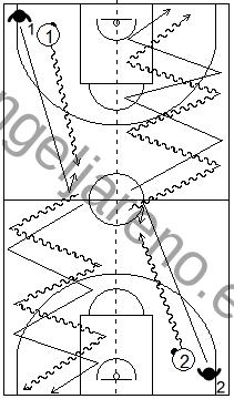 Gráfico de ejercicios de pies en defensa en el baloncesto que recoge a un defensor recuperando su posición defensiva y desplazándose con pasos de caída