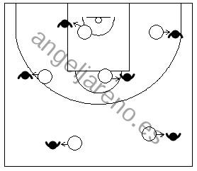 Gráfico con ejercicios de pies en defensa en el baloncesto que recoge a un equipo aprendiendo a mantener la posición básica defensiva