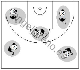 Gráfico de baloncesto que recoge a los defensores usando las fintas para robar el balón a los atacantes