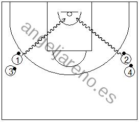 Gráfico de baloncesto que recoge ejercicios de pies en ataque realizando una parada y pivotes tras agotar el bote