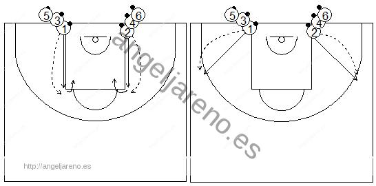 Gráficos de baloncesto que recogen ejercicios de pies en ataque realizando paradas, pivotes y salidas con autopases