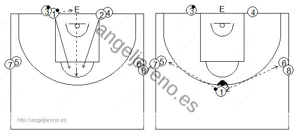 Gráficos de baloncesto que recogen una situación de defensa 1x1 con balón tras luchar por conseguirlo, con dos apoyos