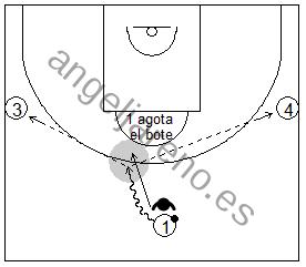 Gráfico de baloncesto de ejercicios de defensa en el perímetro que recoge una situación de defensa al hombre con balón tras agotar el bote y la posterior tras su pase a dos apoyos