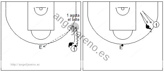 Gráficos de baloncesto de ejercicios de defensa en el perímetro que recogen una situación de defensa al hombre con balón tras agotar el bote y la posterior tras su pase al entrenador