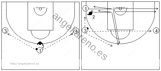 Gráficos de baloncesto de ejercicios de defensa en el perímetro que recogen una situación de defensa al hombre sin balón en diferentes posiciones y con dos apoyos
