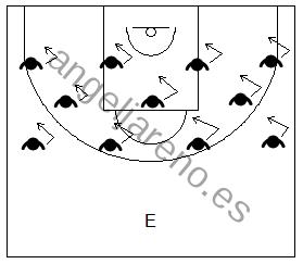 Gráfico de ejercicios de pies en defensa en el baloncesto que recoge a un equipo realizando desplazamientos defensivos diagonales en grupo y a su entrenador como guía