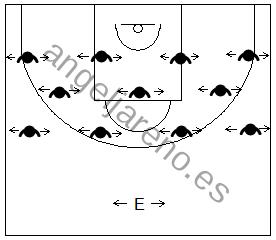 Gráfico de ejercicios de pies en defensa en el baloncesto que recoge a un equipo realizando desplazamientos defensivos en grupo y a su entrenador como guía