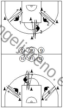 Gráfico de ejercicios de pies en defensa en el baloncesto que recoge ejercicios de pies en defensa con varios defensores realizando desplazamientos laterales individuales para negar la recepción