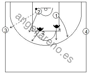 Gráfico de baloncesto de ejercicios de defensa en el perímetro que recoge una acción de contraataque tras una defensa 2x2 desde el perímetro