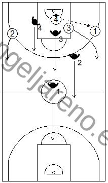 Gráficos de baloncesto que recogen una acción de contraataque 4x4