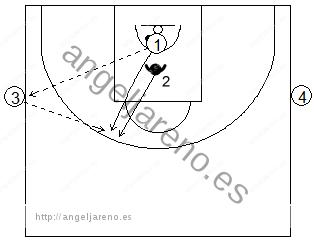 Gráfico de baloncesto de ejercicios de defensa en el perímetro que recoge la acción de contraataque en medio campo