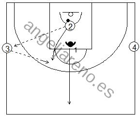 Gráfico de baloncesto de ejercicios de defensa en el perímetro que recoge la acción de contraataque en medio campo tras una defensa 1x1