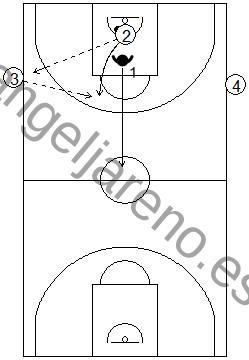 Gráfico de baloncesto de ejercicios de defensa en el perímetro que recoge la acción de contraataque en todo el campo tras una defensa 1x1 con dos pasadores