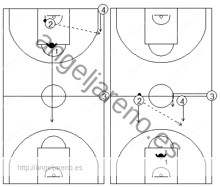 Gráfico de baloncesto de ejercicios de defensa en el perímetro que recoge la acción de contraataque en todo el campo tras una defensa 1x1 por parejas