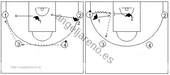 Gráficos de baloncesto de ejercicios de defensa en el perímetro que recogen el concepto de ayuda 2x2 con dos pasadores (1)