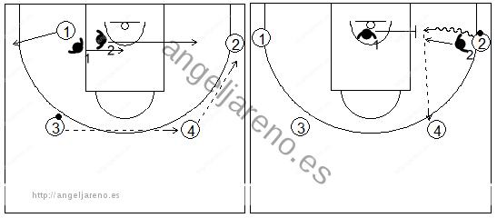 Gráficos de baloncesto de ejercicios de defensa en el perímetro que recogen el concepto de ayuda 2x2 con dos pasadores (2)