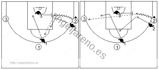 Gráficos de baloncesto de ejercicios de defensa en el perímetro que recogen una ayuda defensiva en una situación de 3x3