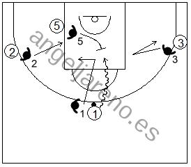 Gráfico de baloncesto de ejercicios de defensa en el perímetro que recoge una ayuda defensiva 4x4 contra una penetración frontal