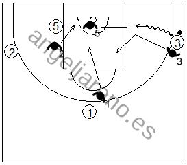 Gráfico de baloncesto de ejercicios de defensa en el perímetro que recoge una ayuda defensiva 4x4 contra una penetración por la línea de fondo
