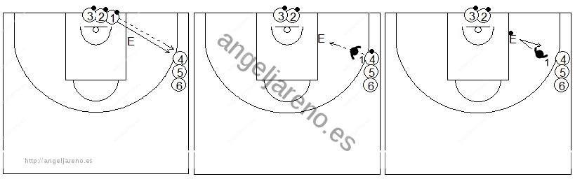 Gráficos de baloncesto de ejercicios de defensa en el poste bajo que recogen una ayuda defensiva desde el perímetro sobre el entrenador situado en el poste bajo