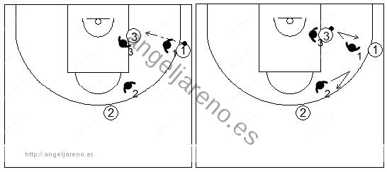 Gráficos de baloncesto de ejercicios de defensa en el poste bajo que recogen una ayuda defensiva y recuperación desde el perímetro con dos defensores sobre un atacante en el poste bajo