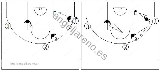 Gráficos de baloncesto de ejercicios de defensa en el poste bajo que recogen una ayuda defensiva y recuperación desde el perímetro con tres defensores sobre el entrenador situado en el poste bajo