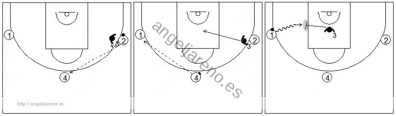 Gráficos de baloncesto de ejercicios de defensa en el perímetro que recogen el concepto de ayuda y falta de ataque con dos atacantes extra