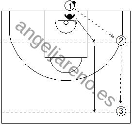 Gráfico de baloncesto de ejercicios de defensa en el perímetro que recoge el concepto de línea de balón 1x0 con cuatro jugadores