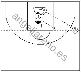 Gráfico de baloncesto de ejercicios de defensa en el perímetro que recoge el concepto de línea de balón 1x0 con tres jugadores tras rebote defensivo