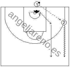 Gráfico de baloncesto de ejercicios de defensa en el perímetro que recoge el concepto de línea de balón 1x0 con tres jugadores, uno de ellos botando