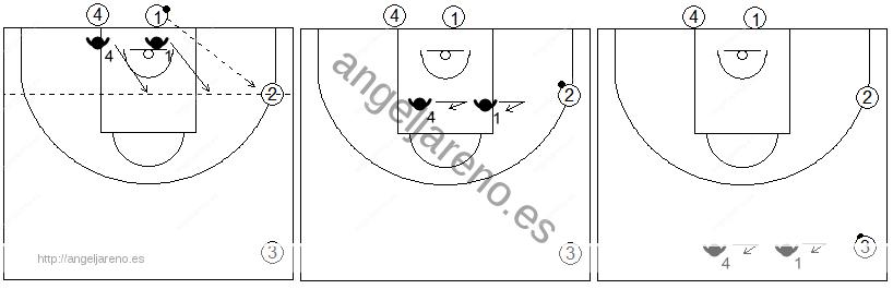 Gráficos de baloncesto de ejercicios de defensa en el perímetro que recogen el concepto de línea de balón 2x0 con cuatro jugadores