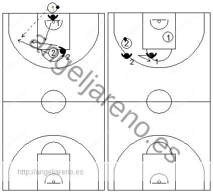 Gráficos de baloncesto de ejercicios de defensa en el perímetro que recogen el concepto de línea de balón 2x2 en todo el campo