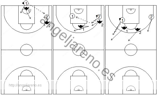 Gráficos de baloncesto de ejercicios de defensa en el perímetro que recogen el concepto de línea de balón 2x2 hasta pasado el medio campo