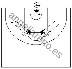 Gráfico de baloncesto de ejercicios de defensa en el perímetro que recoge el concepto de línea de balón 3x3 en todo el campo