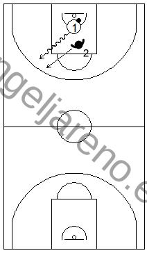 Gráfico de baloncesto que recoge un contraataque 1x1 tras coger el rebote defensivo