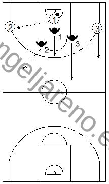 Gráfico de baloncesto que recoge un contraataque 3x3 tras coger el rebote defensivo