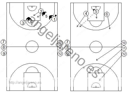 Gráficos de baloncesto de ejercicios de defensa en el perímetro que recogen un contraataque 3x3 tras defensa del bloqueo indirecto diagonal de un exterior a un interior