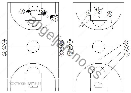 Gráficos de baloncesto de ejercicios de defensa en el perímetro que recogen un contraataque 3x3 tras defensa del bloqueo indirecto en la línea de fondo de un exterior a un interior