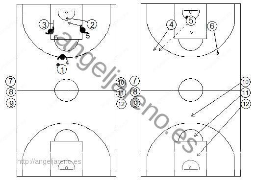 Gráficos de baloncesto de ejercicios de defensa en el perímetro que recogen un contraataque 3x3 tras una defensa del bloqueo indirecto en la línea de fondo de un interior a un exterior