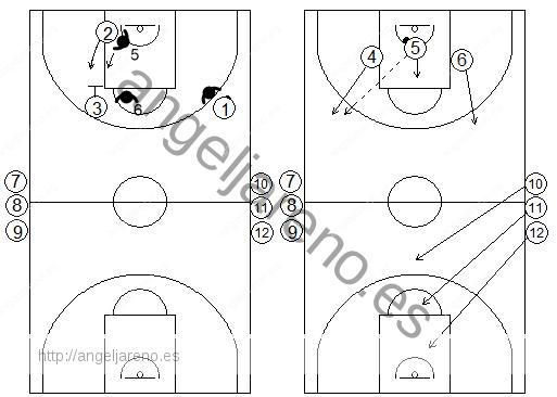 Gráficos de baloncesto de ejercicios de defensa en el perímetro que recogen un contraataque 3x3 tras una defensa del bloqueo indirecto verical de un interior a un exterior
