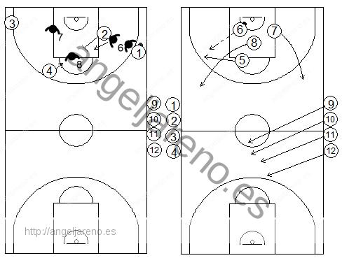 Gráficos de baloncesto de ejercicios de contraataque 4x4 tras una defensa del bloqueo indirecto diagonal de un exterior a un interior