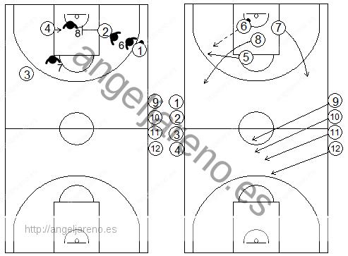 Gráficos de baloncesto de ejercicios de contraataque 4x4 tras una defensa del bloqueo indirecto en la línea de fondo de un exterior a un interior