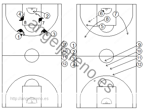 Gráficos de baloncesto de ejercicios de contraataque 4x4 tras una defensa del bloqueo indirecto en la línea de fondo de un interior a un exterior