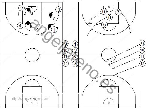 Gráficos de baloncesto de ejercicios de contraataque 4x4 tras una defensa del bloqueo indirecto vertical de un interior a un exterior