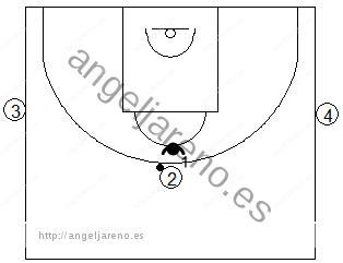 Gráfico de baloncesto de ejercicios de defensa en el perímetro que recoge una defensa 1x1 desde el perímetro