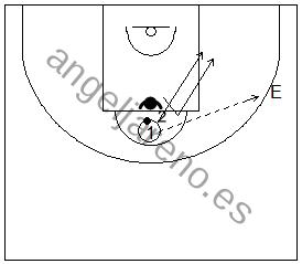 Gráfico de baloncesto de ejercicios de defensa en el poste bajo que recoge una defensa del corte desde el poste alto al bajo